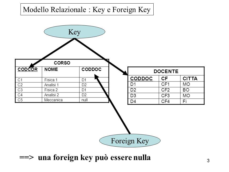3 CORSO CODCORNOMECODDOC C1Fisica 1D1 C2Analisi 1D2 C3Fisica 2D1 C4Analisi 2D2 C5Meccanicanull Modello Relazionale : Key e Foreign Key DOCENTE CODDOCCFCITTA D1CF1MO D2CF2BO D3CF3MO D4CF4Fi Key Foreign Key ==> una foreign key può essere nulla