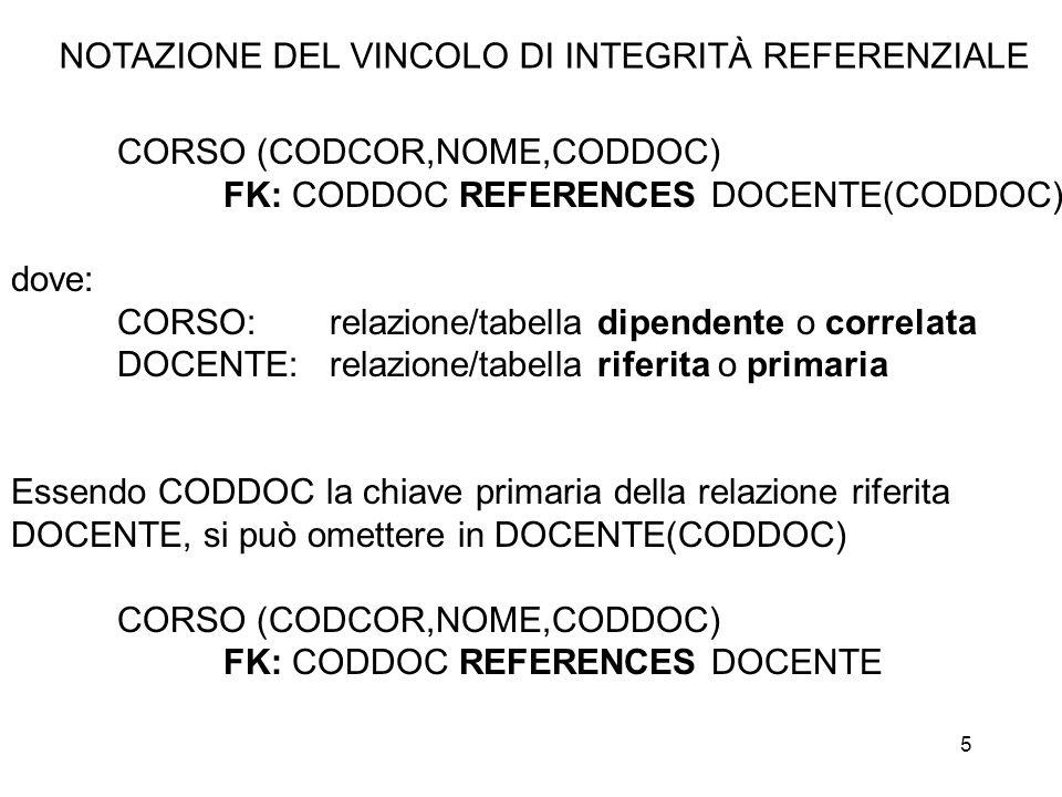 6 DOCENTE (CODDOC, CF, CITTÀ) AK: CF ESEMPI DI SCHEMI RELAZIONALI CORSO (CODCOR,NOME,CODDOCENTEDELMIOCORSO) FK: CODDOCENTEDELMIOCORSO REFERENCES DOCENTE TASSE(ANNO,CFDOCENTE,IMPORTO) FK: CFDOCENTE REFERENCES DOCENTE(CF)