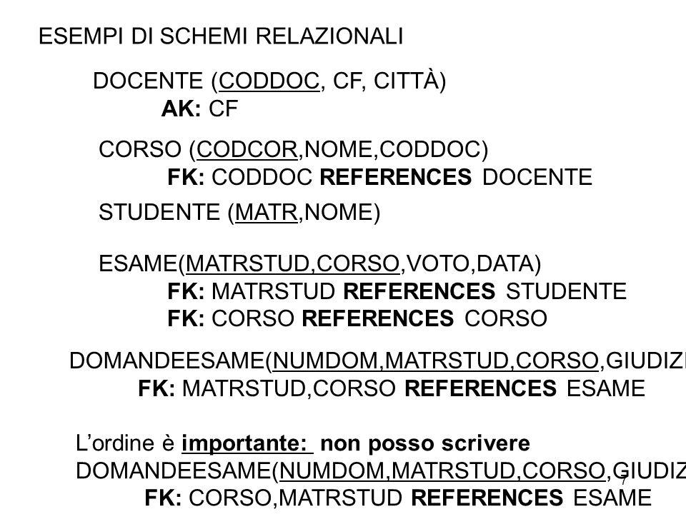 7 DOCENTE (CODDOC, CF, CITTÀ) AK: CF ESEMPI DI SCHEMI RELAZIONALI CORSO (CODCOR,NOME,CODDOC) FK: CODDOC REFERENCES DOCENTE ESAME(MATRSTUD,CORSO,VOTO,DATA) FK: MATRSTUD REFERENCES STUDENTE FK: CORSO REFERENCES CORSO STUDENTE (MATR,NOME) DOMANDEESAME(NUMDOM,MATRSTUD,CORSO,GIUDIZIO) FK: MATRSTUD,CORSO REFERENCES ESAME Lordine è importante: non posso scrivere DOMANDEESAME(NUMDOM,MATRSTUD,CORSO,GIUDIZIO) FK: CORSO,MATRSTUD REFERENCES ESAME