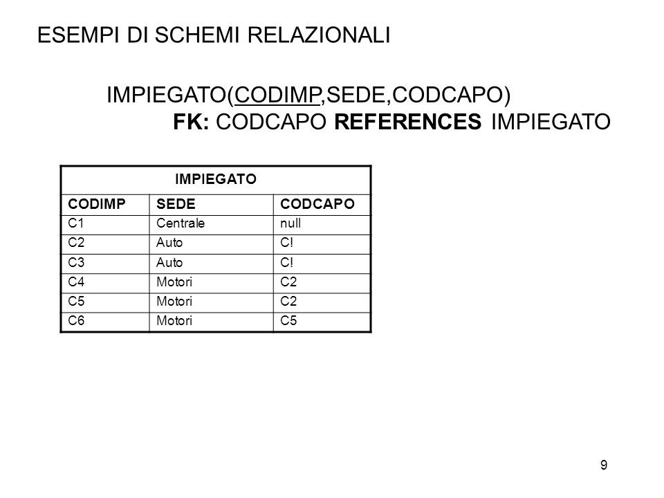 9 ESEMPI DI SCHEMI RELAZIONALI IMPIEGATO(CODIMP,SEDE,CODCAPO) FK: CODCAPO REFERENCES IMPIEGATO IMPIEGATO CODIMPSEDECODCAPO C1Centralenull C2AutoC.