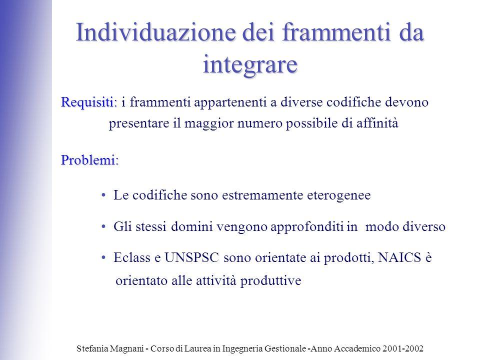 Stefania Magnani - Corso di Laurea in Ingegneria Gestionale -Anno Accademico 2001-2002 Individuazione dei frammenti da integrare Requisiti: Requisiti: