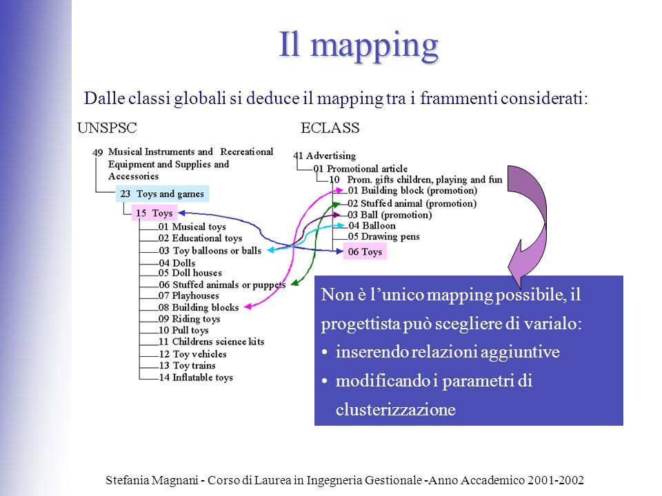 Stefania Magnani - Corso di Laurea in Ingegneria Gestionale -Anno Accademico 2001-2002 Il mapping Dalle classi globali si deduce il mapping tra i fram