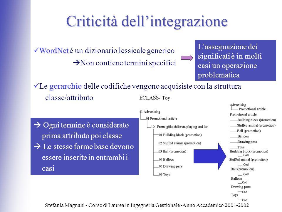 Stefania Magnani - Corso di Laurea in Ingegneria Gestionale -Anno Accademico 2001-2002 Criticità dellintegrazione WordNet WordNet è un dizionario less