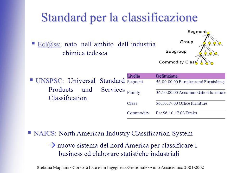 Stefania Magnani - Corso di Laurea in Ingegneria Gestionale -Anno Accademico 2001-2002 Standard per la classificazione Ecl@ss: Ecl@ss: nato nellambito