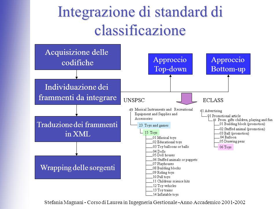 Stefania Magnani - Corso di Laurea in Ingegneria Gestionale -Anno Accademico 2001-2002 Integrazione di standard di classificazione Acquisizione delle codifiche Individuazione dei frammenti da integrare Traduzione dei frammenti in XML Wrapping delle sorgenti Approccio Top-down Approccio Bottom-up