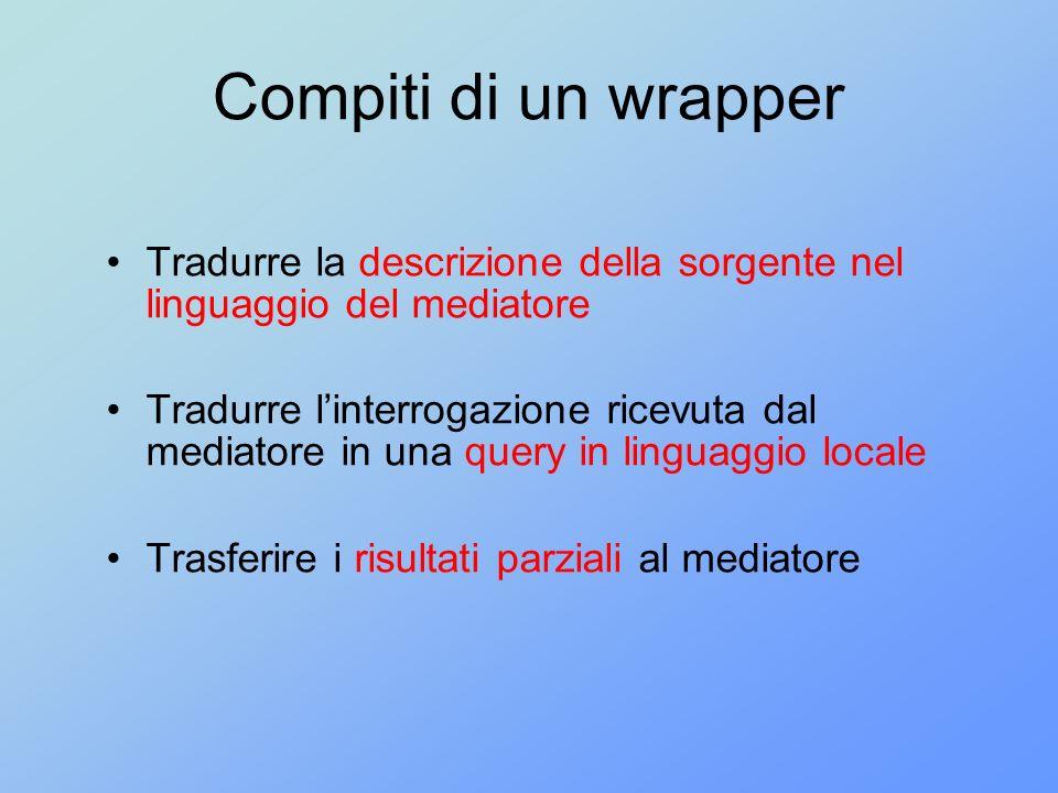 Compiti di un wrapper Tradurre la descrizione della sorgente nel linguaggio del mediatore Tradurre linterrogazione ricevuta dal mediatore in una query