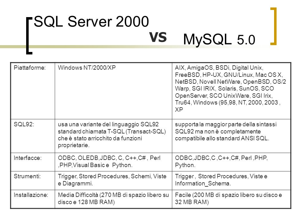 SQL Server 2000 MySQL 5.0 VS Piattaforme:Windows NT/2000/XPAIX, AmigaOS, BSDi, Digital Unix, FreeBSD, HP-UX, GNU/Linux, Mac OS X, NetBSD, Novell NetWa