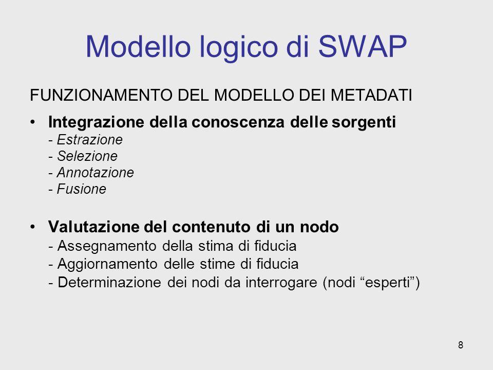 8 Modello logico di SWAP FUNZIONAMENTO DEL MODELLO DEI METADATI Integrazione della conoscenza delle sorgenti - Estrazione - Selezione - Annotazione - Fusione Valutazione del contenuto di un nodo - Assegnamento della stima di fiducia - Aggiornamento delle stime di fiducia - Determinazione dei nodi da interrogare (nodi esperti)