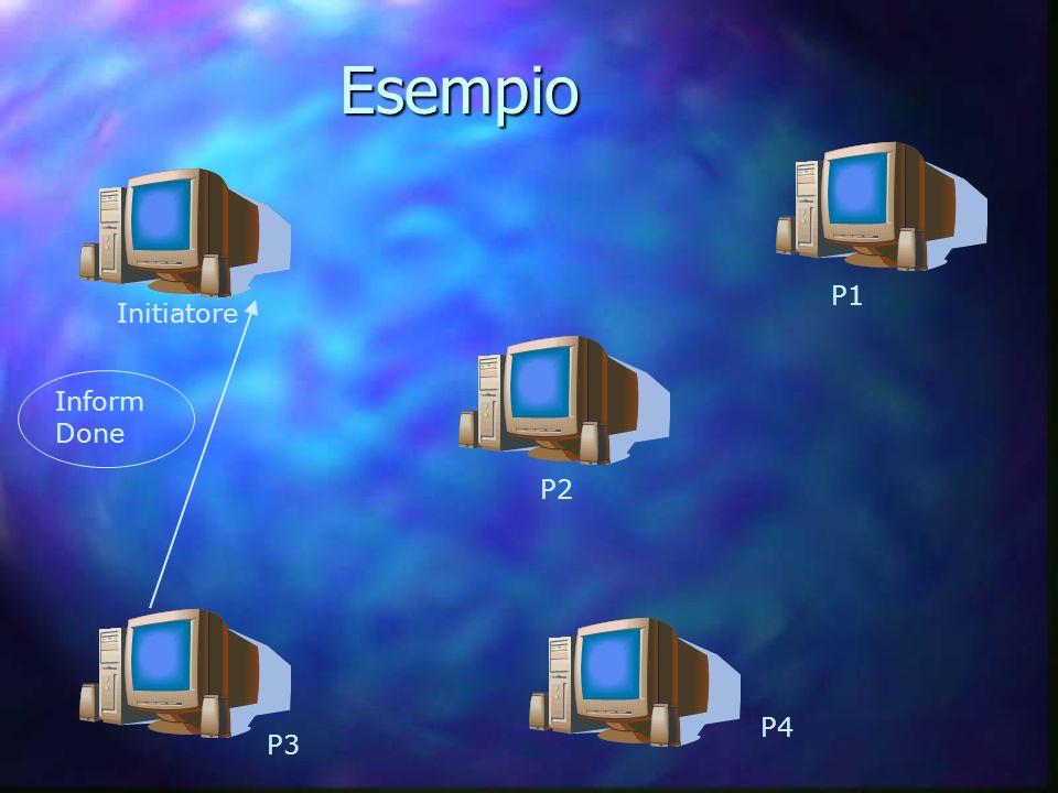 Initiatore P1 P2 P3 P4 Inform Done Esempio Esempio