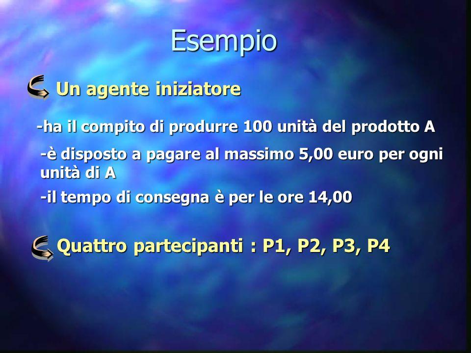 Esempio Un agente iniziatore -ha il compito di produrre 100 unità del prodotto A -è disposto a pagare al massimo 5,00 euro per ogni unità di A -il tem