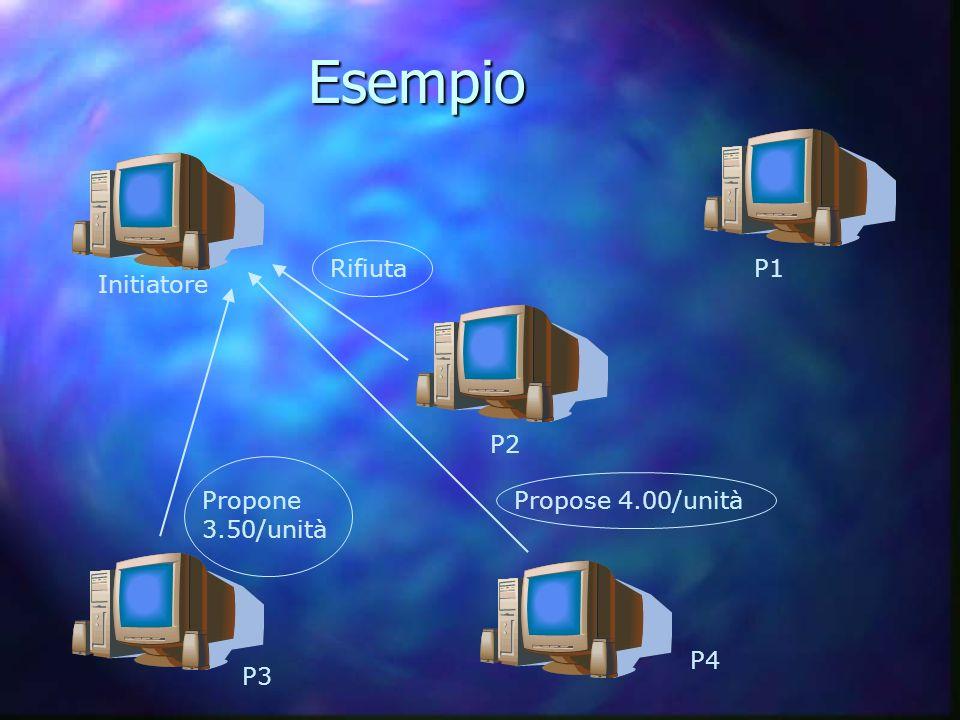 Initiatore P1 P2 P3 P4 Rifiuta Propose 4.00/unitàPropone 3.50/unità Esempio Esempio