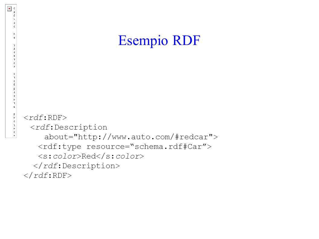 Esempio RDF Red
