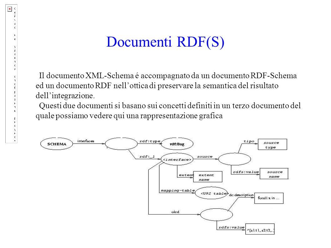 Documenti RDF(S) Il documento XML-Schema é accompagnato da un documento RDF-Schema ed un documento RDF nellottica di preservare la semantica del risultato dellintegrazione.