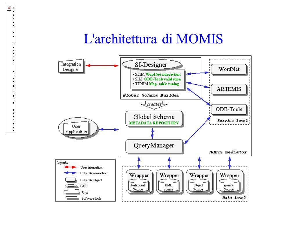 L architettura di MOMIS
