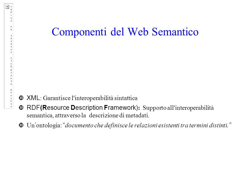 Esempio RDF-Schema <rdf:RDF xml:lang= en xmlns:rdf= http://www.w3.org/1999/02/22-rdf-syntax-ns# xmlns:rdfs= http://www.w3.org/2000/01/rdf-schema# > A vehicle with 4 wheels.