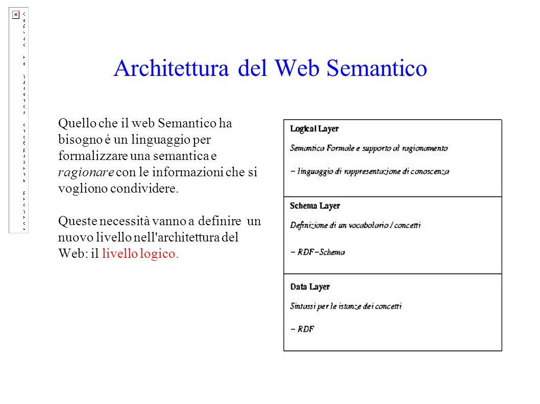 Architettura del Web Semantico Quello che il web Semantico ha bisogno é un linguaggio per formalizzare una semantica e ragionare con le informazioni che si vogliono condividere.
