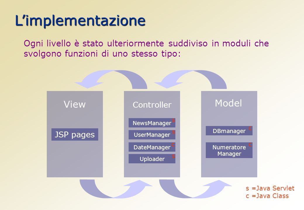 Limplementazione View Controller Model JSP pages UserManager NewsManager DateManager Uploader DBmanager Numeratore Manager Ogni livello è stato ulteriormente suddiviso in moduli che svolgono funzioni di uno stesso tipo: s s s c c c s =Java Servlet c =Java Class