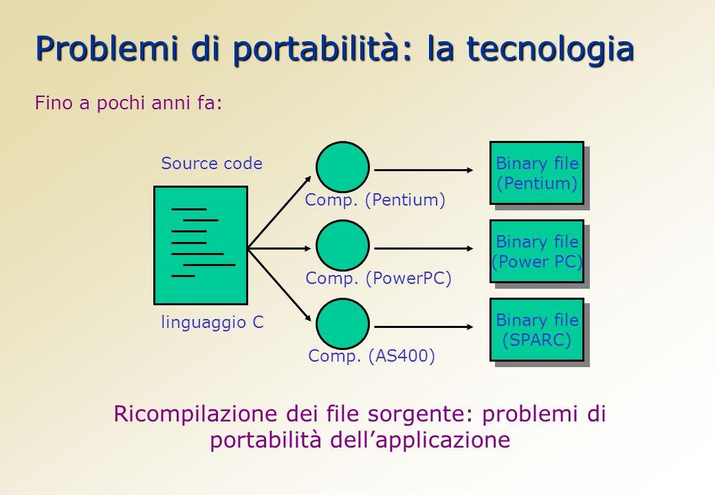 Fino a pochi anni fa: Source code Comp. (Pentium) Comp.