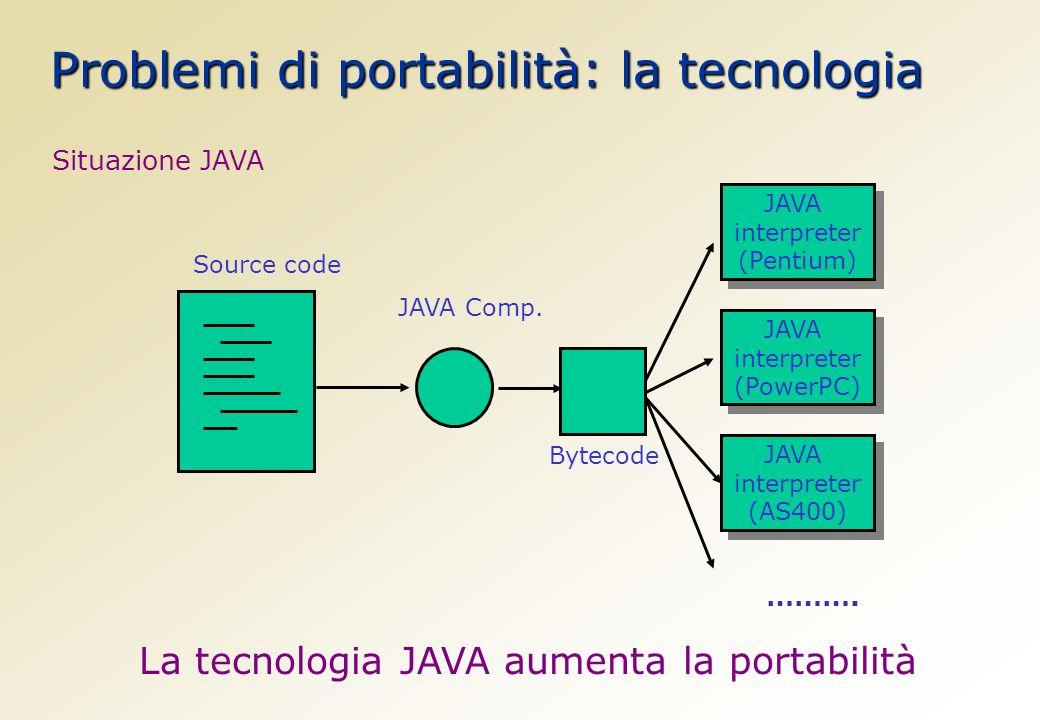 La tecnologia JAVA aumenta la portabilità Source code JAVA Comp.