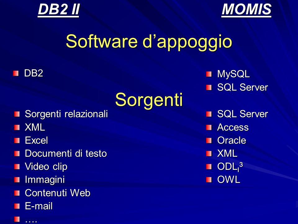 Software dappoggio DB2 II DB2MOMISMySQL SQL Server Sorgenti Sorgenti relazionali XMLExcel Documenti di testo Video clip Immagini Contenuti Web E-mail….