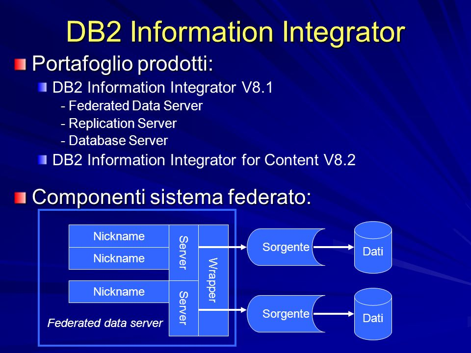 DB2 Information Integrator Dati Sorgente WrapperServer Nickname Federated data server Portafoglio prodotti: DB2 Information Integrator V8.1 - Federated Data Server - Replication Server - Database Server DB2 Information Integrator for Content V8.2 Componenti sistema federato: