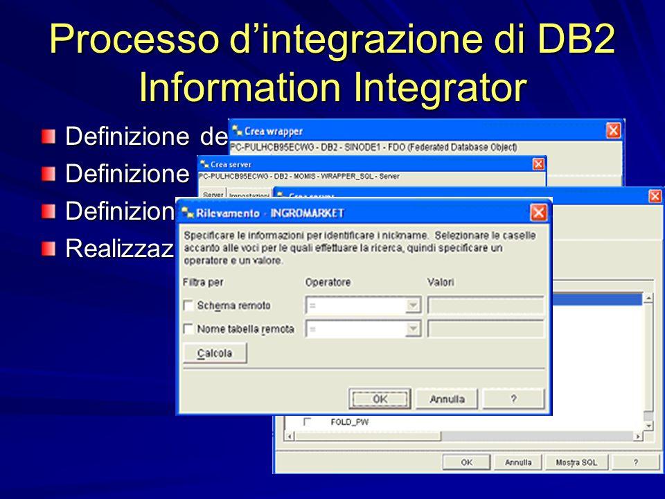 Importazione delle sorgenti Processo dintegrazione di DB2 Information Integrator Definizione dei Wrapper Definizione dei Server Definizione dei Nickname Realizzazione del Mapping