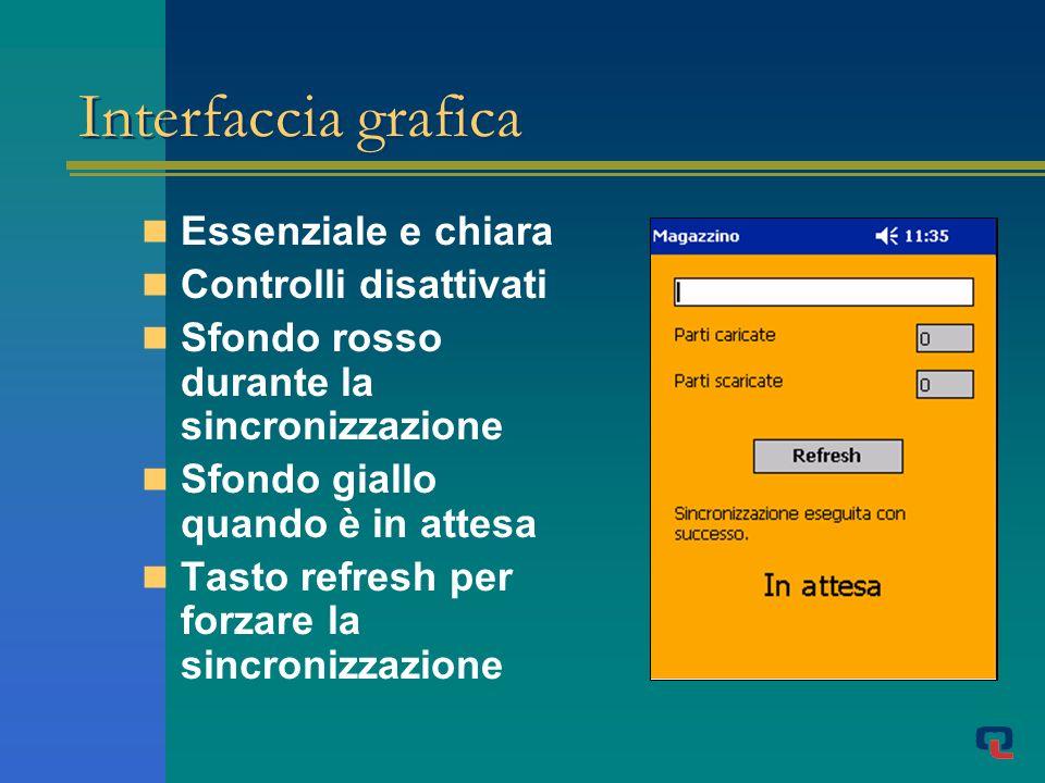 Interfaccia grafica Essenziale e chiara Controlli disattivati Sfondo rosso durante la sincronizzazione Sfondo giallo quando è in attesa Tasto refresh per forzare la sincronizzazione