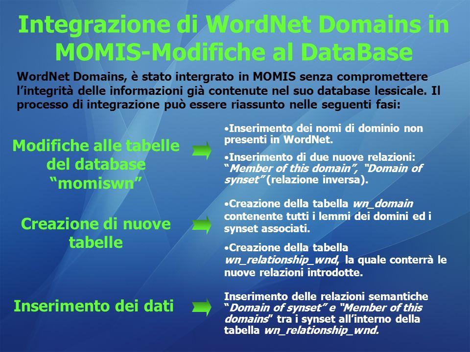 Integrazione di WordNet Domains in MOMIS-Modifiche al DataBase WordNet Domains, è stato intergrato in MOMIS senza compromettere lintegrità delle infor