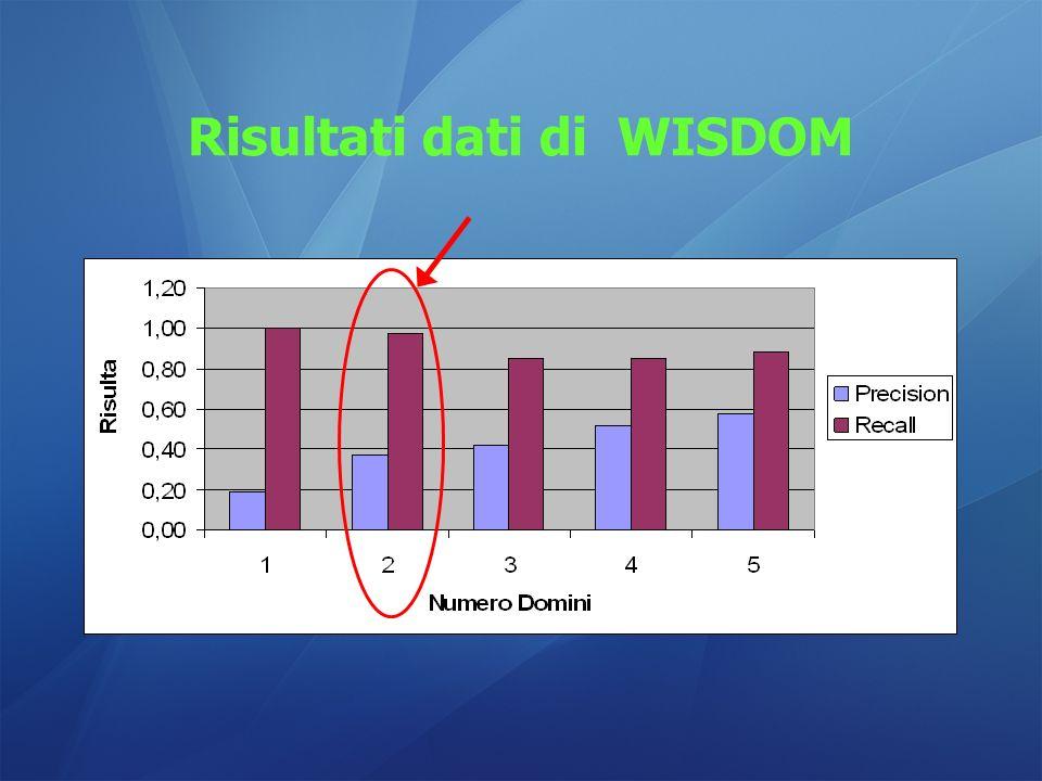 Risultati dati di WISDOM