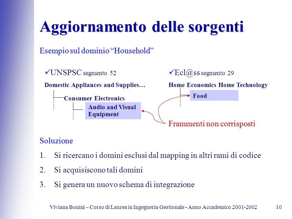 Viviana Bonini – Corso di Laurea in Ingegneria Gestionale - Anno Accademico 2001-200210 Aggiornamento delle sorgenti Esempio sul dominio Household UNS