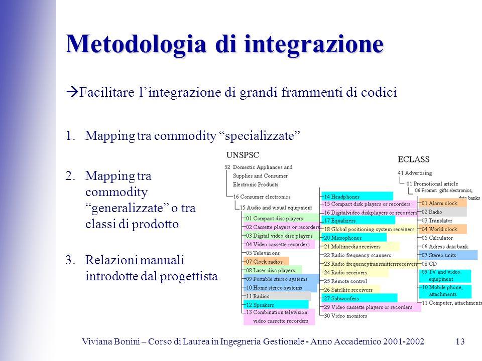 Viviana Bonini – Corso di Laurea in Ingegneria Gestionale - Anno Accademico 2001-200213 Metodologia di integrazione 1.Mapping tra commodity specializz