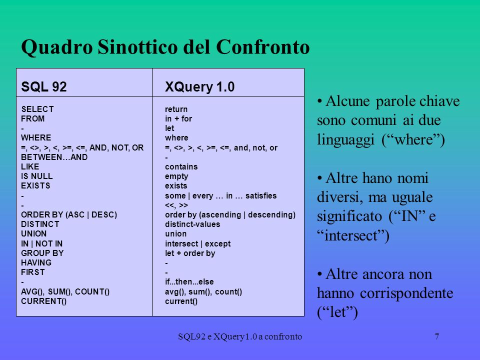 SQL92 e XQuery1.0 a confronto7 Quadro Sinottico del Confronto SQL 92XQuery 1.0 SELECTreturn FROMin + for -let WHEREwhere =, <>, >, =,, >, =, <=, and, not, or BETWEEN…AND- LIKEcontains IS NULLempty EXISTSexists -some | every … in … satisfies - > ORDER BY (ASC | DESC)order by (ascending | descending) DISTINCTdistinct-values UNIONunion IN | NOT INintersect | except GROUP BYlet + order by HAVING- FIRST- -if...then...else AVG(), SUM(), COUNT()avg(), sum(), count() CURRENT()current() Alcune parole chiave sono comuni ai due linguaggi (where) Altre hano nomi diversi, ma uguale significato (IN e intersect) Altre ancora non hanno corrispondente (let)