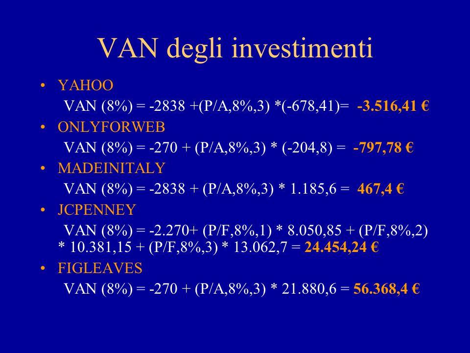 VAN degli investimenti YAHOO VAN (8%) = -2838 +(P/A,8%,3) *(-678,41)= -3.516,41 ONLYFORWEB VAN (8%) = -270 + (P/A,8%,3) * (-204,8) = -797,78 MADEINITALY VAN (8%) = -2838 + (P/A,8%,3) * 1.185,6 = 467,4 JCPENNEY VAN (8%) = -2.270+ (P/F,8%,1) * 8.050,85 + (P/F,8%,2) * 10.381,15 + (P/F,8%,3) * 13.062,7 = 24.454,24 FIGLEAVES VAN (8%) = -270 + (P/A,8%,3) * 21.880,6 = 56.368,4
