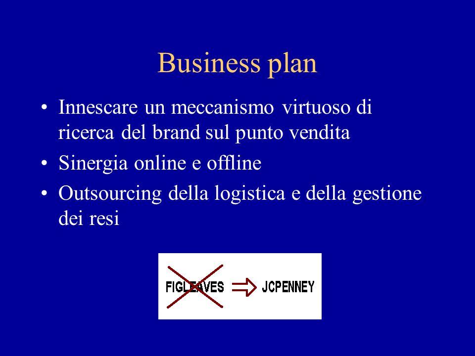 Business plan Innescare un meccanismo virtuoso di ricerca del brand sul punto vendita Sinergia online e offline Outsourcing della logistica e della gestione dei resi