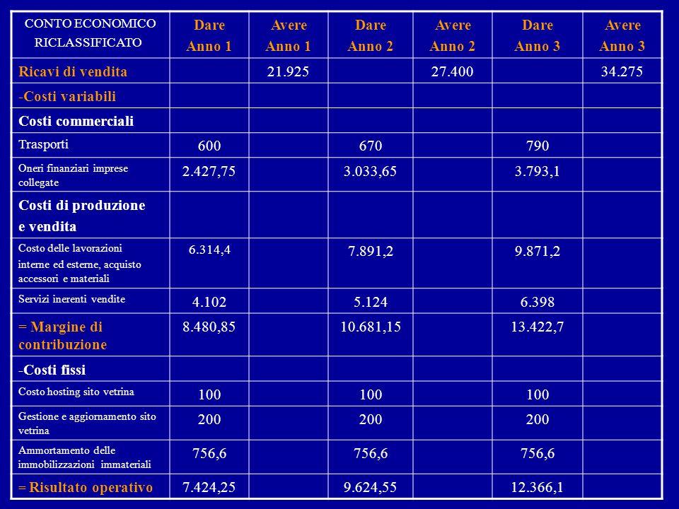 CONTO ECONOMICO RICLASSIFICATO Dare Anno 1 Avere Anno 1 Dare Anno 2 Avere Anno 2 Dare Anno 3 Avere Anno 3 Ricavi di vendita21.92527.40034.275 -Costi variabili Costi commerciali Trasporti 600670790 Oneri finanziari imprese collegate 2.427,753.033,653.793,1 Costi di produzione e vendita Costo delle lavorazioni interne ed esterne, acquisto accessori e materiali 6.314,4 7.891,29.871,2 Servizi inerenti vendite 4.1025.1246.398 = Margine di contribuzione 8.480,8510.681,1513.422,7 -Costi fissi Costo hosting sito vetrina 100 Gestione e aggiornamento sito vetrina 200 Ammortamento delle immobilizzazioni immateriali 756,6 = Risultato operativo7.424,259.624,5512.366,1