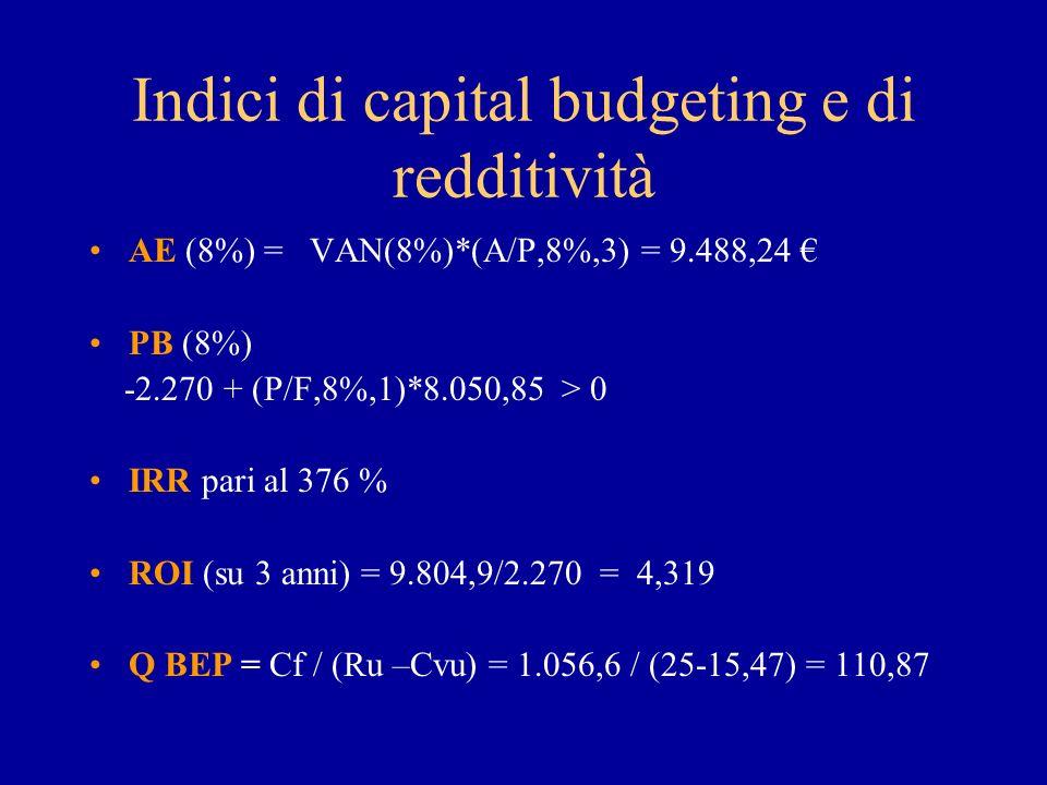 Indici di capital budgeting e di redditività AE (8%) = VAN(8%)*(A/P,8%,3) = 9.488,24 PB (8%) -2.270 + (P/F,8%,1)*8.050,85 > 0 IRR pari al 376 % ROI (su 3 anni) = 9.804,9/2.270 = 4,319 Q BEP = Cf / (Ru –Cvu) = 1.056,6 / (25-15,47) = 110,87