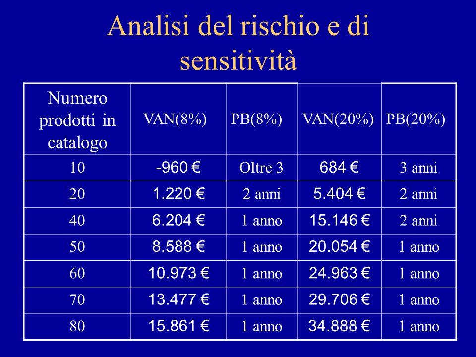 Analisi del rischio e di sensitività Numero prodotti in catalogo VAN(8%)PB(8%)VAN(20%)PB(20%) 10 -960 Oltre 3 684 3 anni 20 1.220 2 anni 5.404 2 anni 40 6.204 1 anno 15.146 2 anni 50 8.588 1 anno 20.054 1 anno 60 10.973 1 anno 24.963 1 anno 70 13.477 1 anno 29.706 1 anno 80 15.861 1 anno 34.888 1 anno
