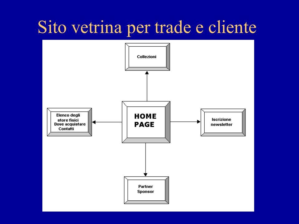 Sito vetrina per trade e cliente