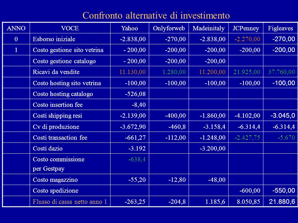 Confronto alternative di investimento ANNOVOCEYahooOnlyforwebMadeinitalyJCPenneyFigleaves 0Esborso iniziale-2.838,00-270,00-2.838,00 -2.270,00 -270,00