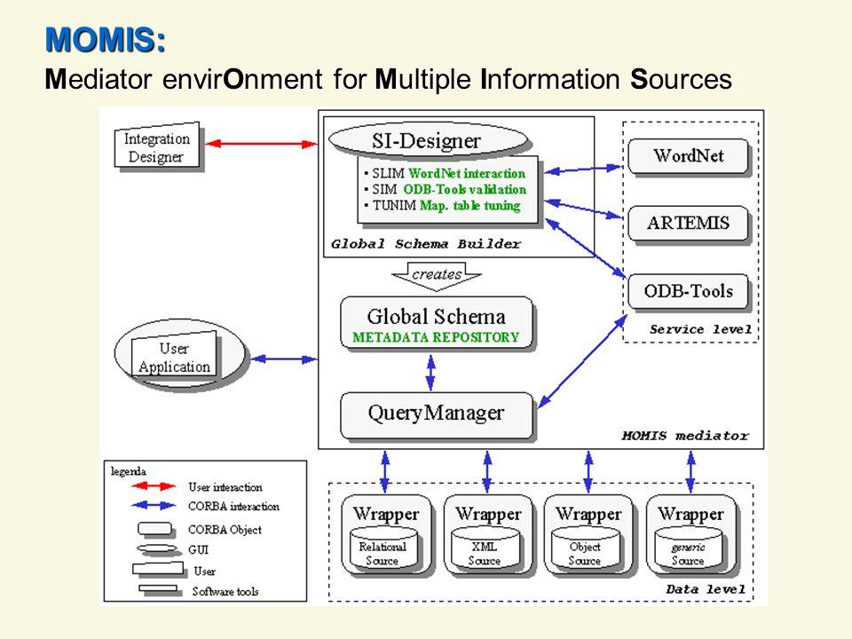 MIKS: Mediator Agent for Integration of Knowledge Sources: Obiettivo: Estendere le funzionalità del sistema MOMIS utilizzando le caratteristiche dei sistemi multi-agente