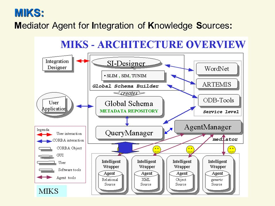 Obiettivo della tesi: Sviluppo di un agente hunter capace di: - navigare attraverso Internet alla ricerca di sorgenti informative - riconoscere le sorgenti utili al sistema MIKS - archiviarle mettendole a disposizione del sistema MIKS