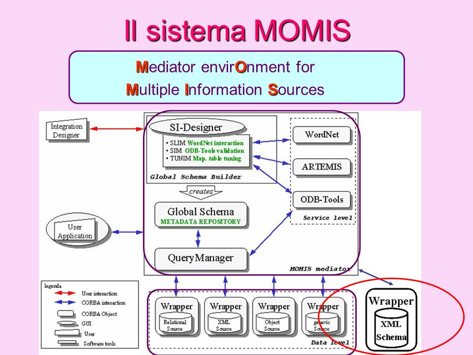 Il sistema MOMIS MO Mediator envirOnment for M I S Multiple Information Sources