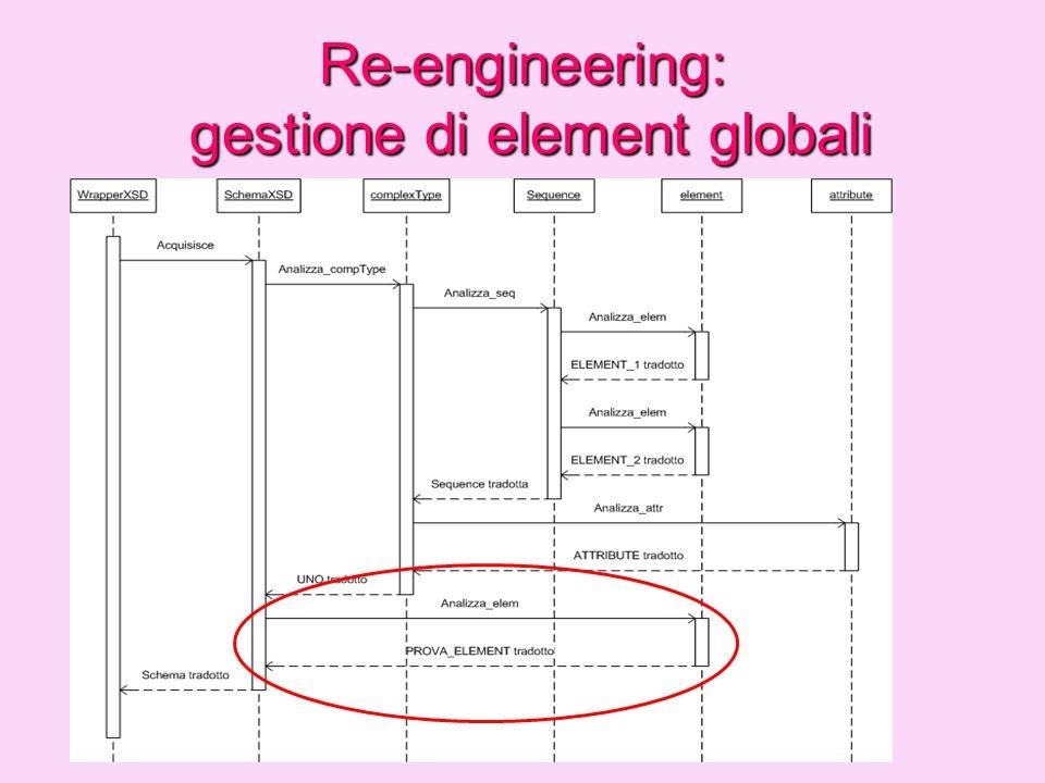 Re-engineering: troncamento dei livelli di nesting Obiettivo: ottimizzare la traduzione Eliminazione dellinterfaccia creata dalla traduzione di un elemento globale a contenuto complesso Modifica ai tag assegnati alle interfacce e agli attributi di un Model Group: _sequence_i _choice_i
