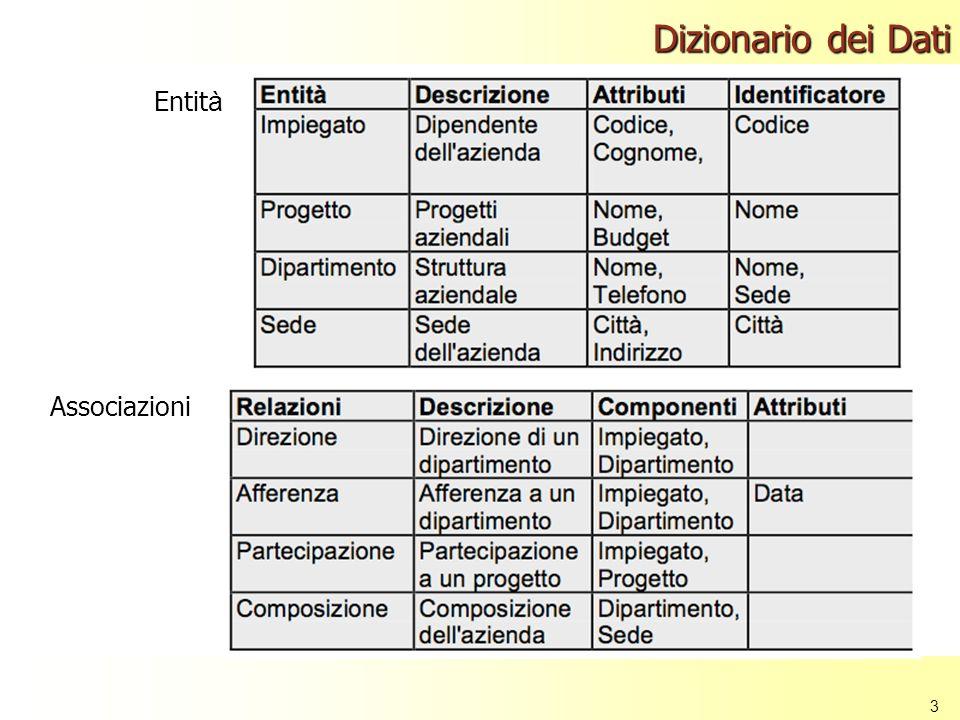 3 Dizionario dei Dati Entit à Associazioni