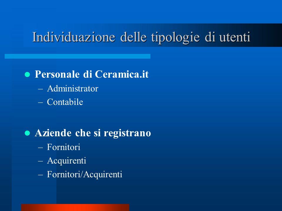 Individuazione delle tipologie di utenti Aziende che si registrano –Fornitori –Acquirenti –Fornitori/Acquirenti Personale di Ceramica.it –Administrato