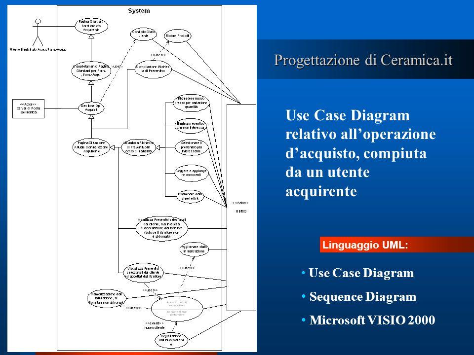 Progettazione di Ceramica.it Use Case Diagram relativo alloperazione dacquisto, compiuta da un utente acquirente Linguaggio UML: Use Case Diagram Sequ