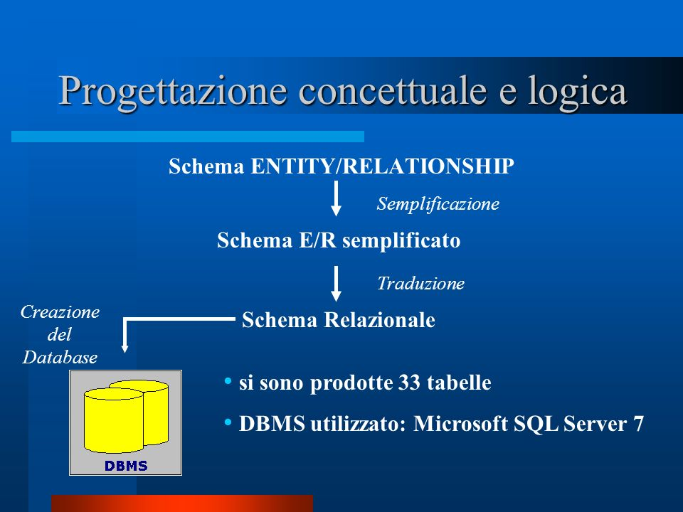 Progettazione concettuale e logica Schema ENTITY/RELATIONSHIP Schema Relazionale Schema E/R semplificato Traduzione Semplificazione Creazione del Data