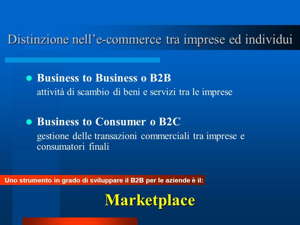 Distinzione nelle-commerce tra imprese ed individui Business to Business o B2B attività di scambio di beni e servizi tra le imprese Business to Consum