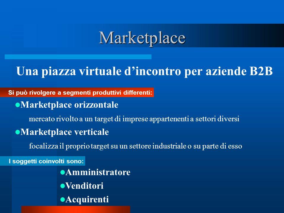 Marketplace Una piazza virtuale dincontro per aziende B2B Si può rivolgere a segmenti produttivi differenti: I soggetti coinvolti sono: Amministratore