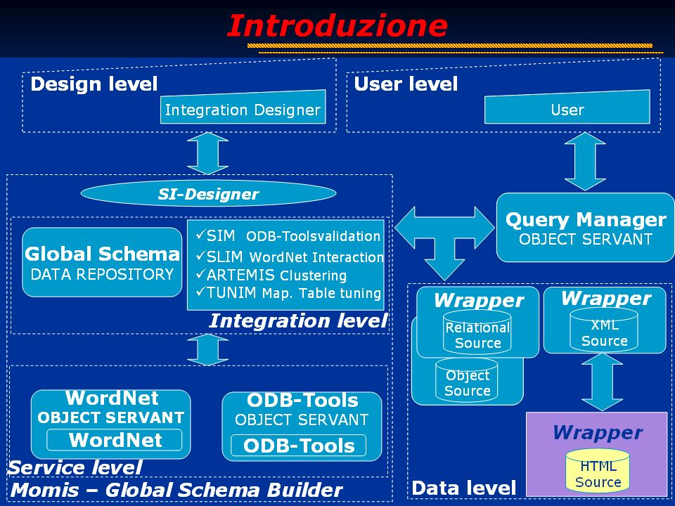 3 Introduzione Human Readable HTML Machine Readable XML wrapper Wrapper XML HTML Generatore di wrapper XML Soluzione adottata: MOMIS (Mediator EnvirOnment for Multiple Information Sources) www.dbgroup.unimo.it/Momis